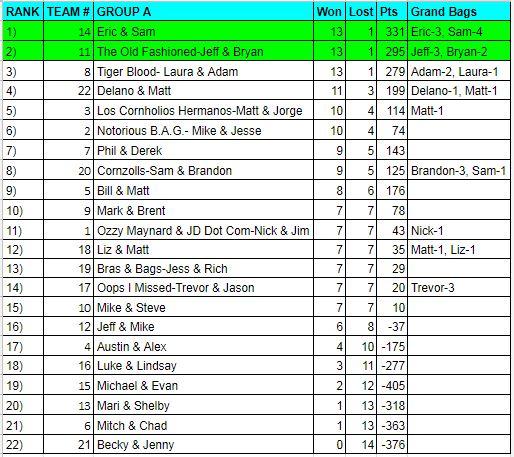 CD_final standings 12_4