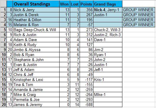 Kuhn Thurs Overall Standings 2.13.19